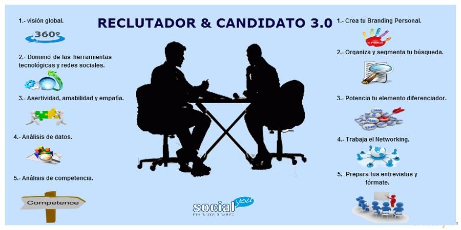 Infografia: Reclutador y candidato 3.0